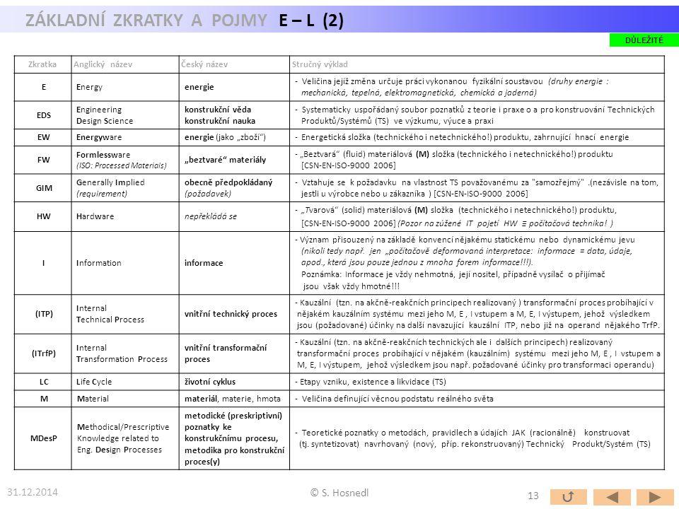 ZÁKLADNÍ ZKRATKY A POJMY E – L (2)