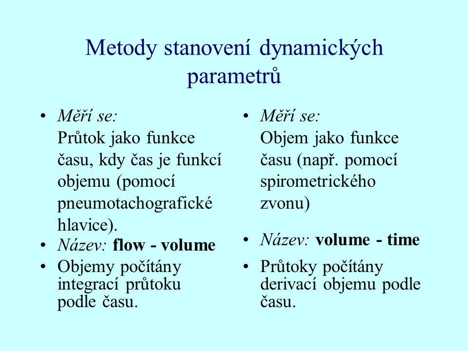 Metody stanovení dynamických parametrů