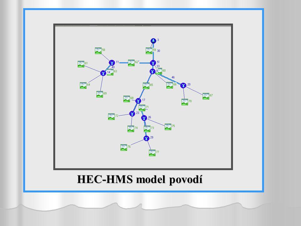 HEC-HMS model povodí