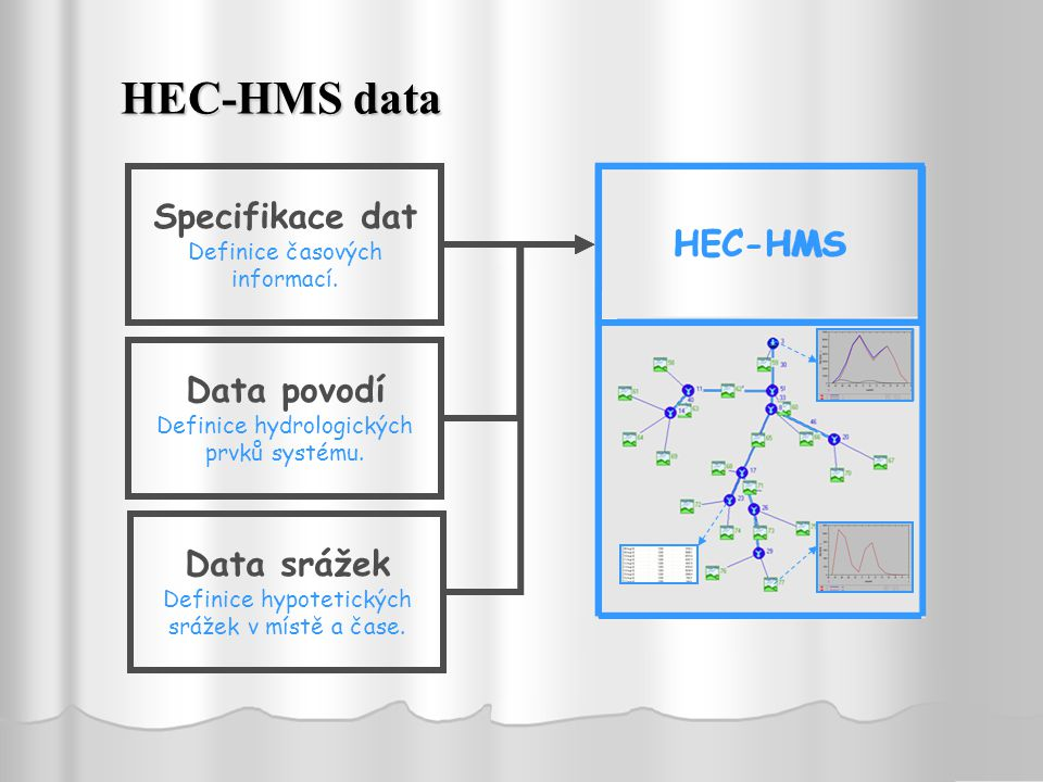 HEC-HMS data Specifikace dat HEC-HMS