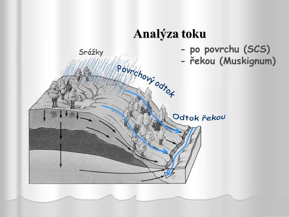 Odtok řekou Analýza toku - po povrchu (SCS) - řekou (Muskignum) Srážky