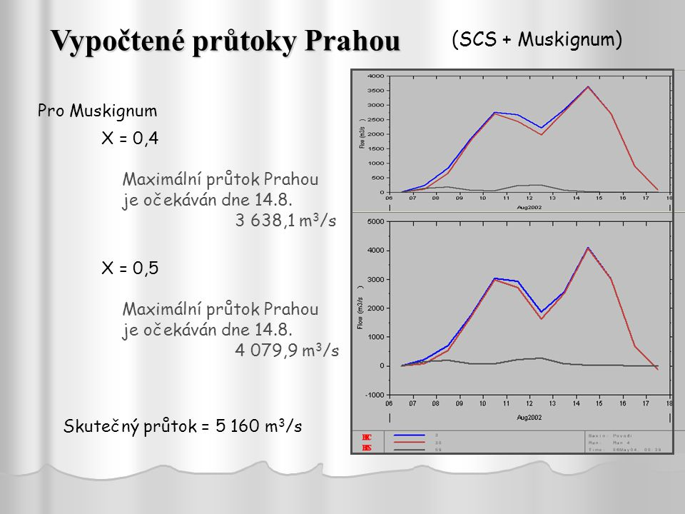 Vypočtené průtoky Prahou