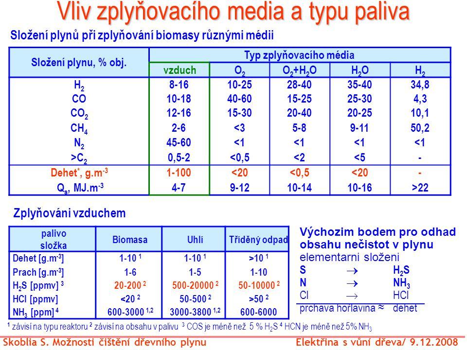 Vliv zplyňovacího media a typu paliva