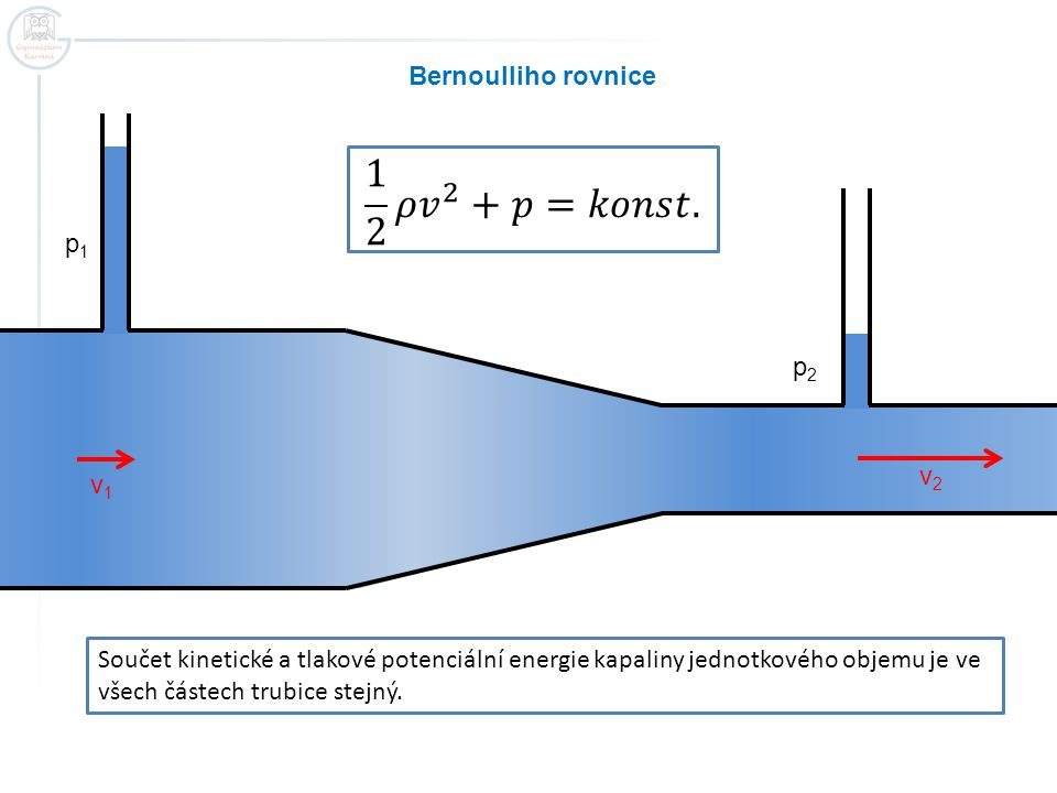 1 2 𝜌 𝑣 2 +𝑝=𝑘𝑜𝑛𝑠𝑡. Bernoulliho rovnice p1 p2 v2 v1