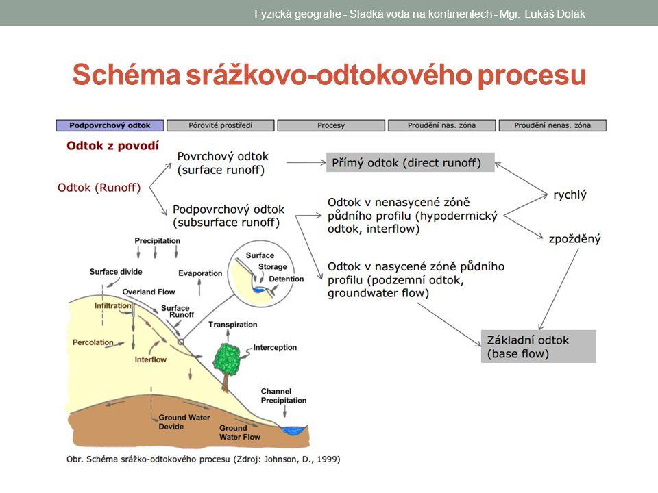 Schéma srážkovo-odtokového procesu