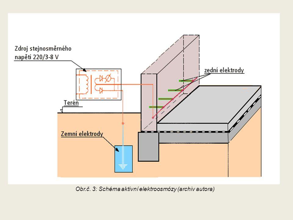 Obr.č. 3: Schéma aktivní elektroosmózy (archiv autora)