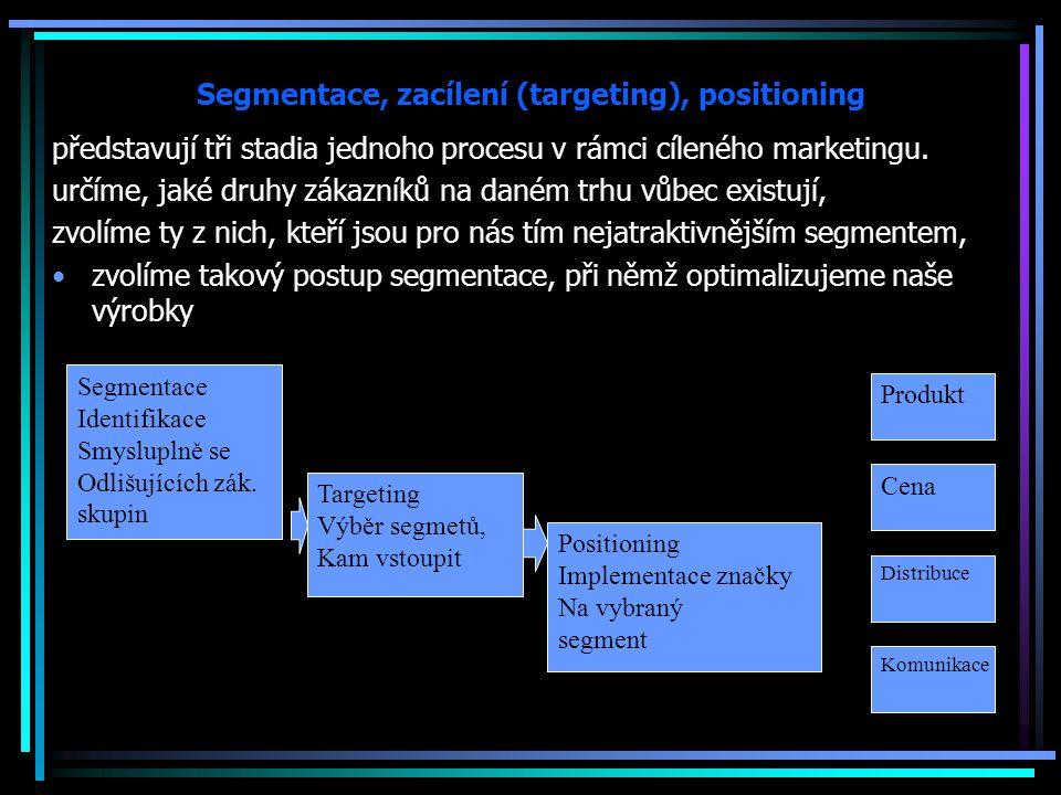 Segmentace, zacílení (targeting), positioning