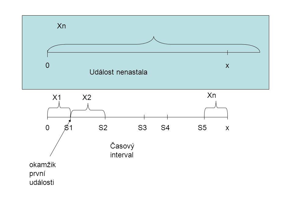 Xn x Událost nenastala Časový interval x S1 okamžik první události S2 S4 S3 S5 X1 X2 Xn