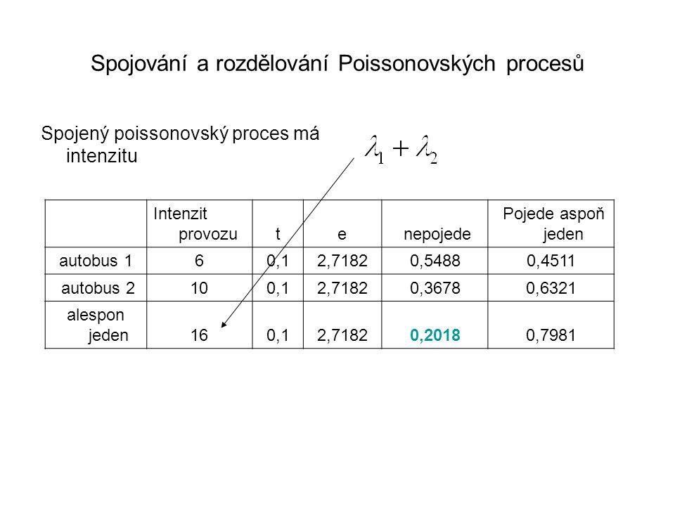 Spojování a rozdělování Poissonovských procesů