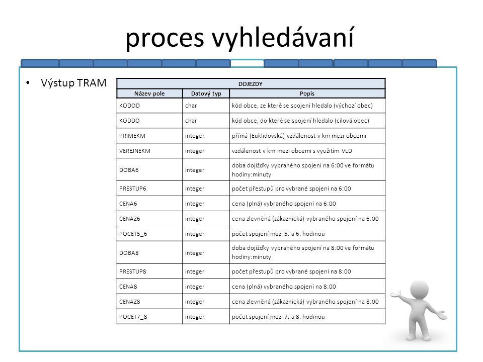 proces vyhledávaní Výstup TRAM DOJEZDY Název pole Datový typ Popis