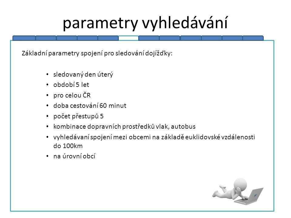 parametry vyhledávání