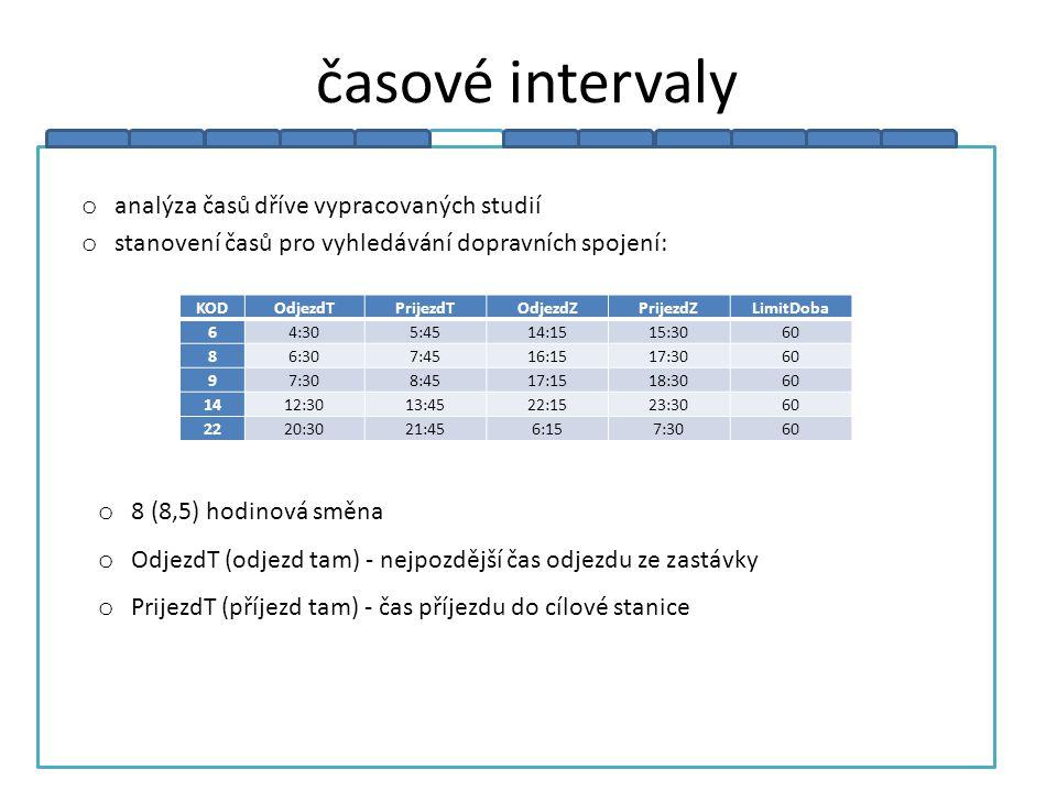 časové intervaly analýza časů dříve vypracovaných studií