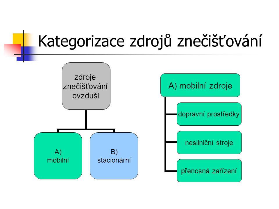Kategorizace zdrojů znečišťování