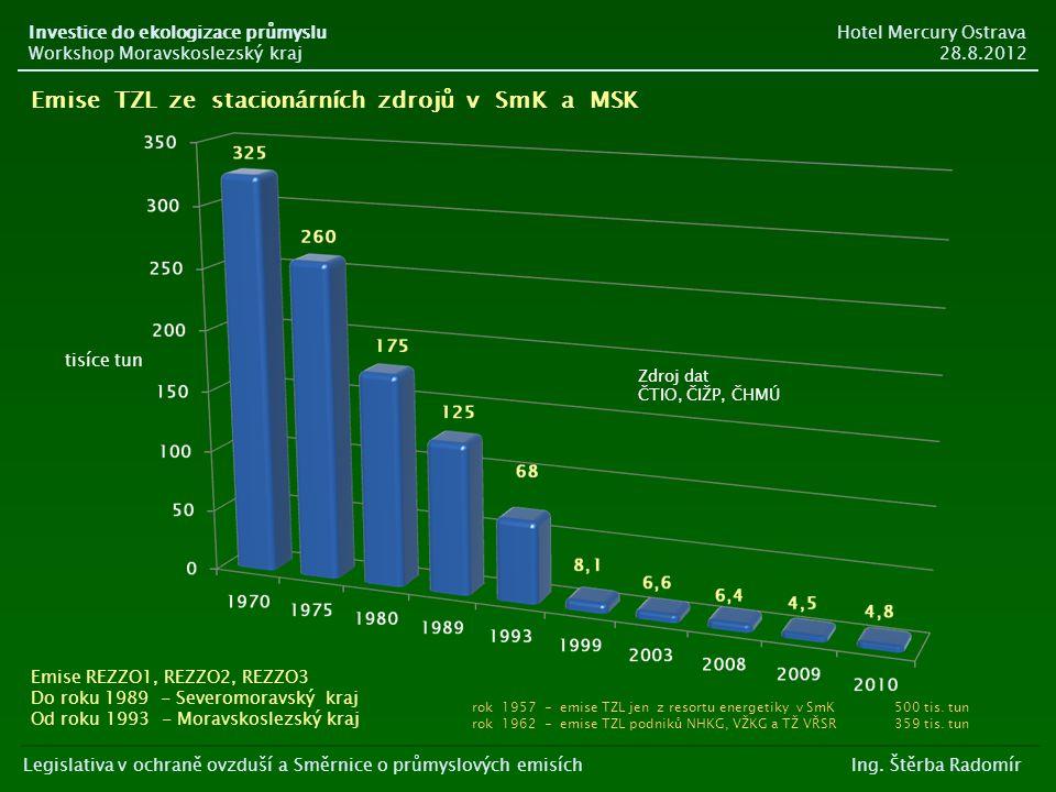 Emise TZL ze stacionárních zdrojů v SmK a MSK