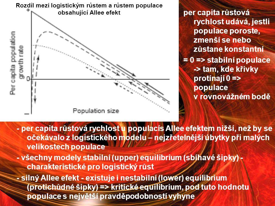 Rozdíl mezi logistickým růstem a růstem populace obsahující Allee efekt