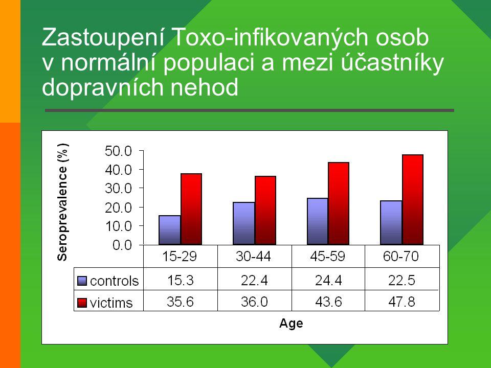 Zastoupení Toxo-infikovaných osob v normální populaci a mezi účastníky dopravních nehod