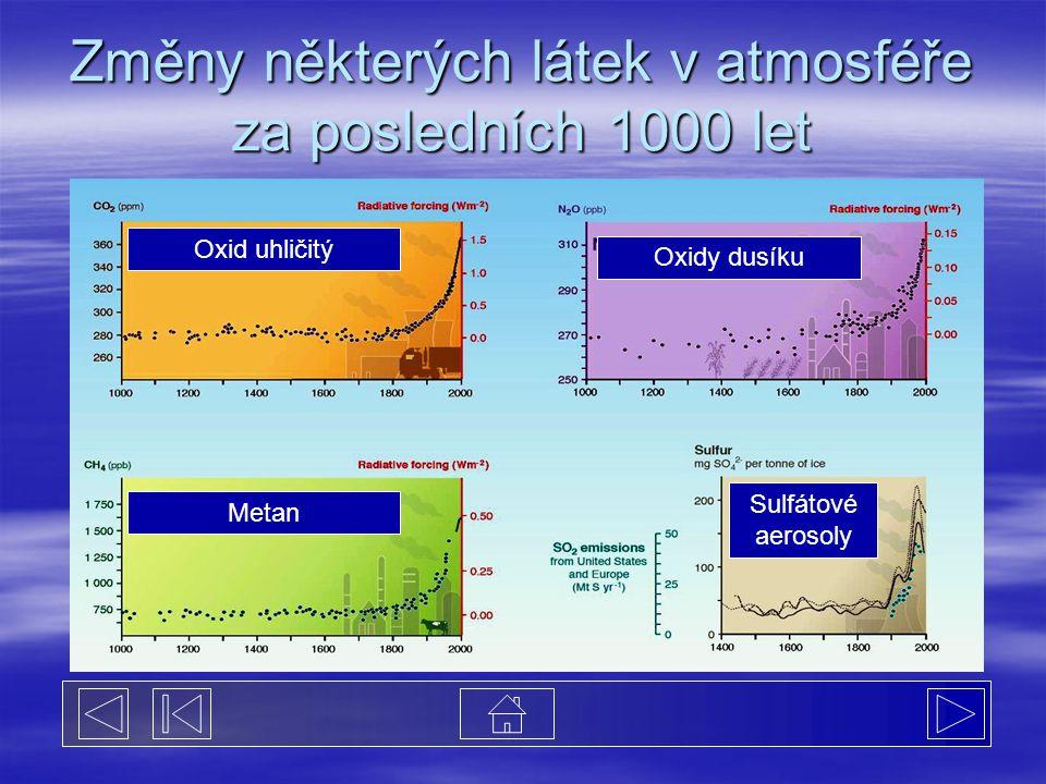 Změny některých látek v atmosféře za posledních 1000 let