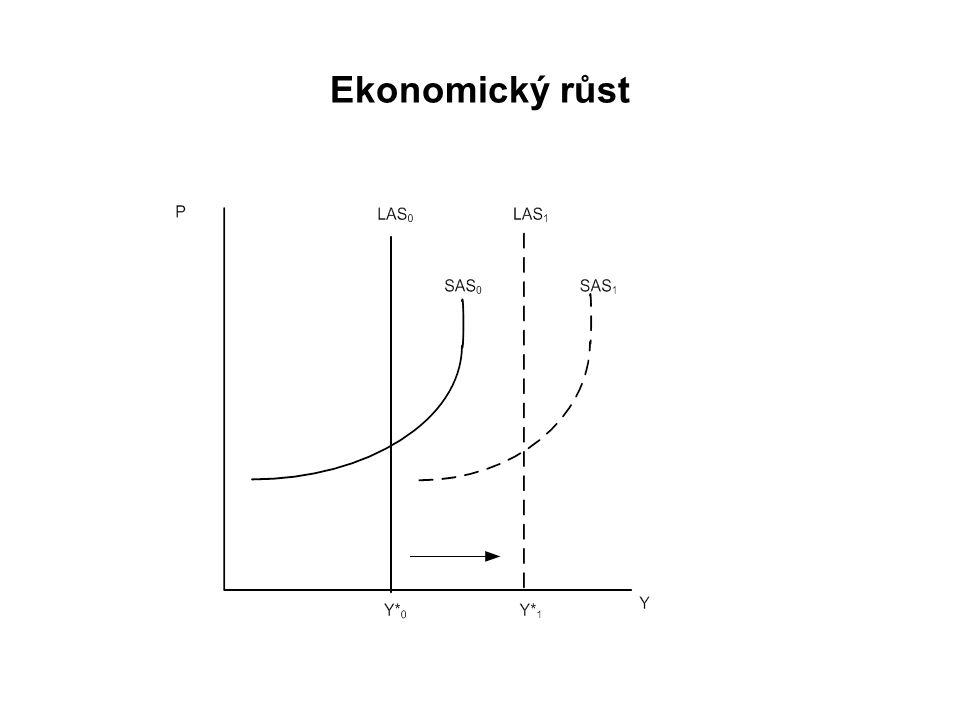 Ekonomický růst