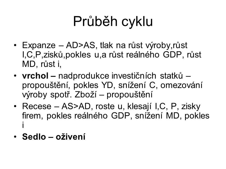 Průběh cyklu Expanze – AD>AS, tlak na růst výroby,růst I,C,P,zisků,pokles u,a růst reálného GDP, růst MD, růst i,