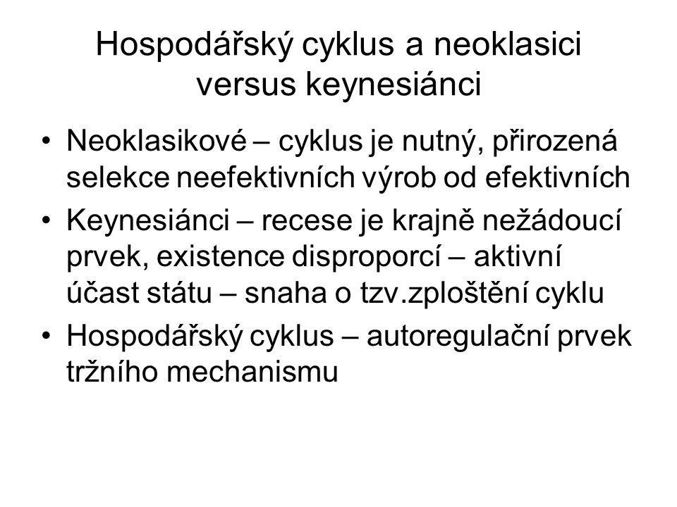 Hospodářský cyklus a neoklasici versus keynesiánci