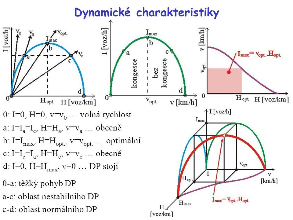 Dynamické charakteristiky