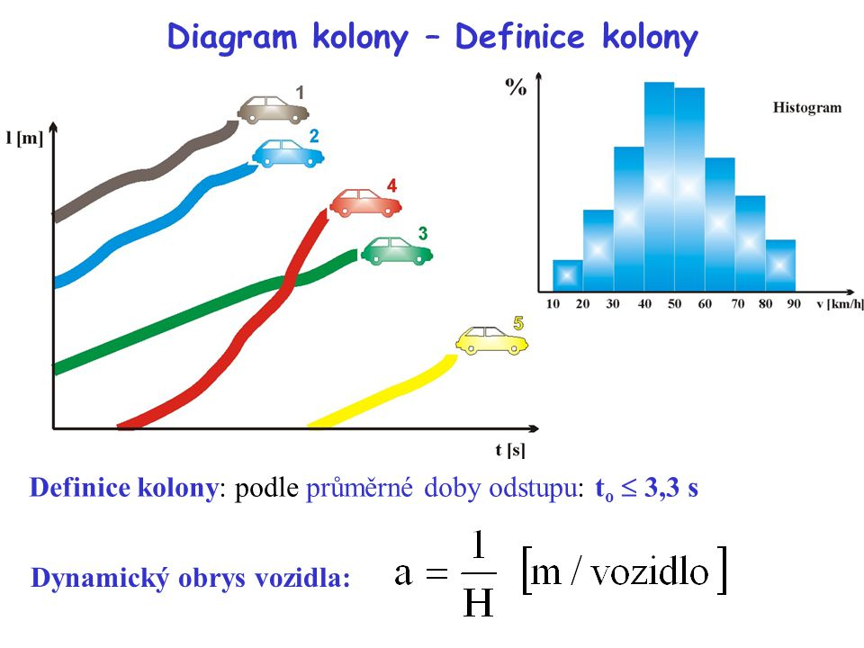Diagram kolony – Definice kolony