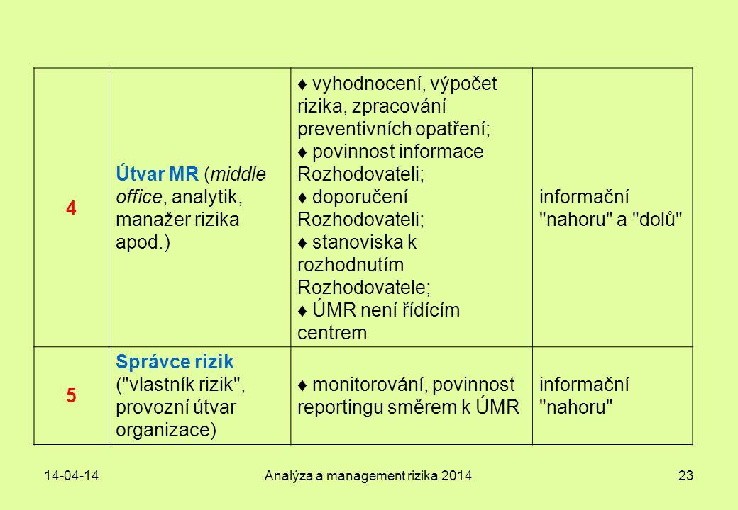 Analýza a management rizika 2014