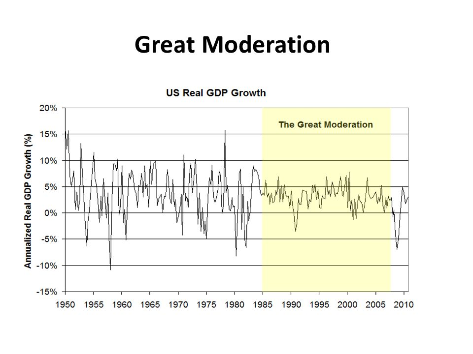 Great Moderation