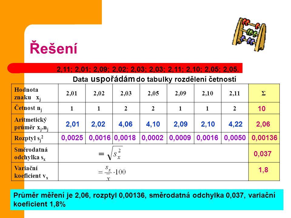 Řešení 2,11; 2,01; 2,09; 2,02; 2,03; 2,03; 2,11; 2,10; 2,05; 2,05. Data uspořádám do tabulky rozdělení četností.
