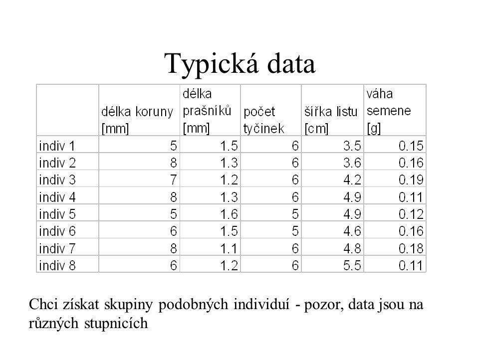 Typická data Chci získat skupiny podobných individuí - pozor, data jsou na různých stupnicích