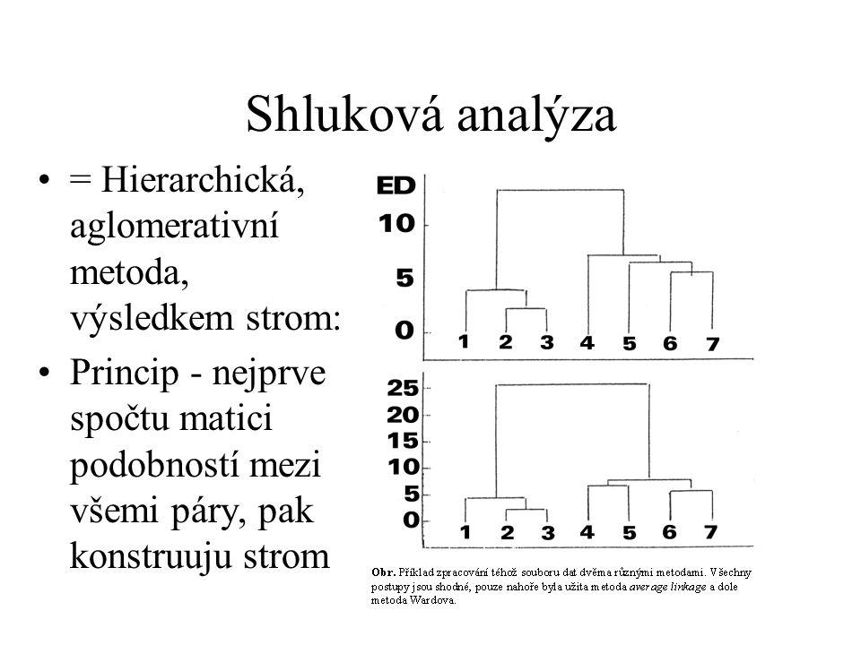 Shluková analýza = Hierarchická, aglomerativní metoda, výsledkem strom: