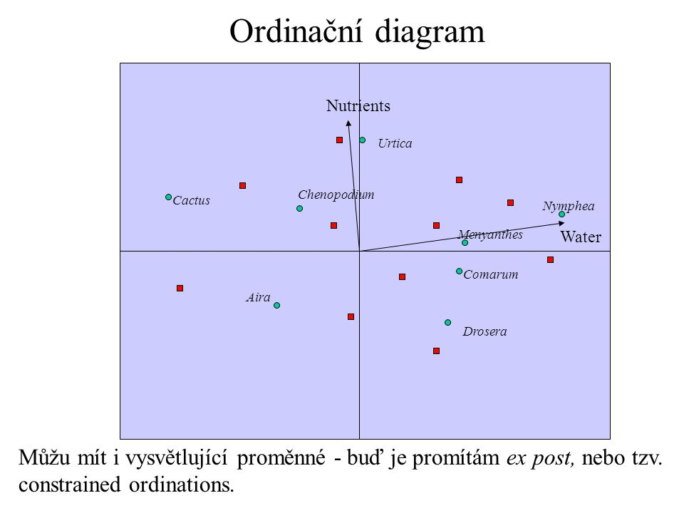Ordinační diagram Nutrients. Urtica. Chenopodium. Cactus. Nymphea. Menyanthes. Water. Comarum.