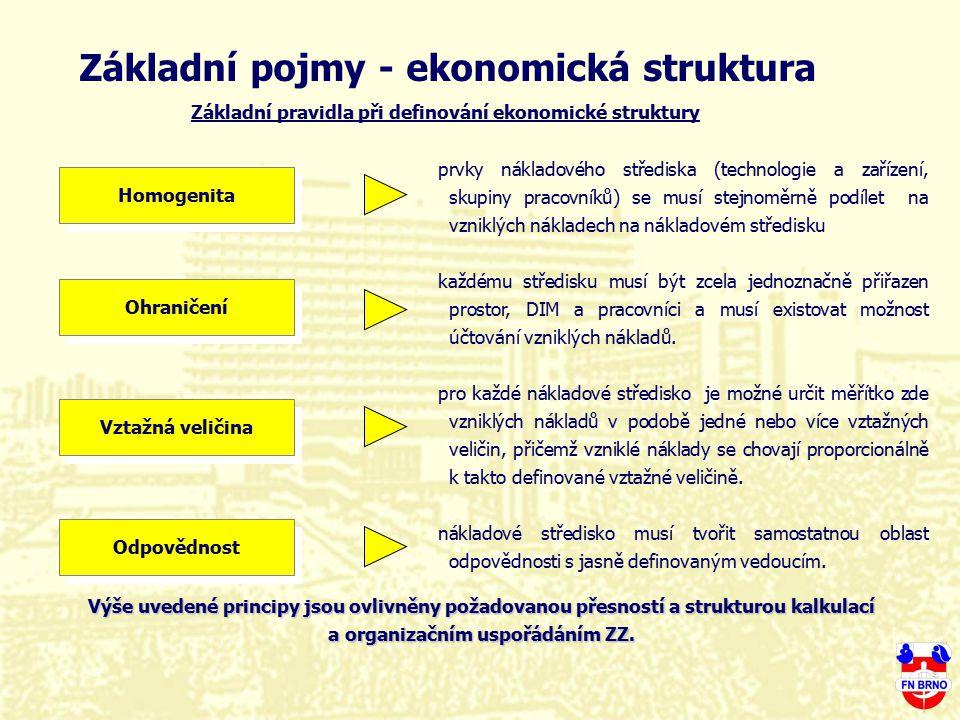 Základní pojmy - ekonomická struktura