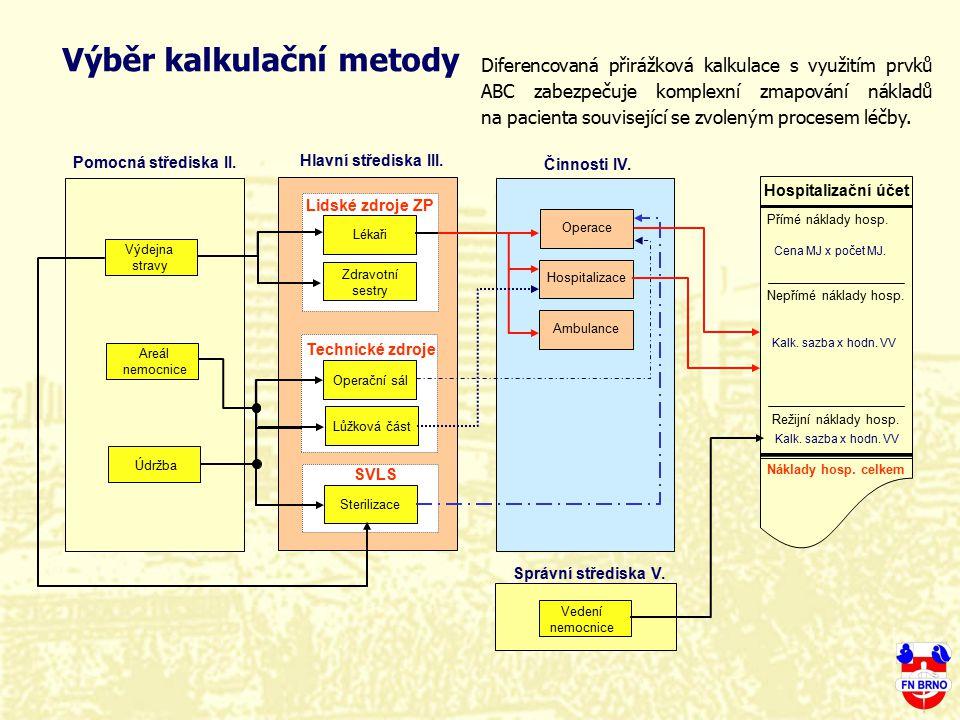 Výběr kalkulační metody