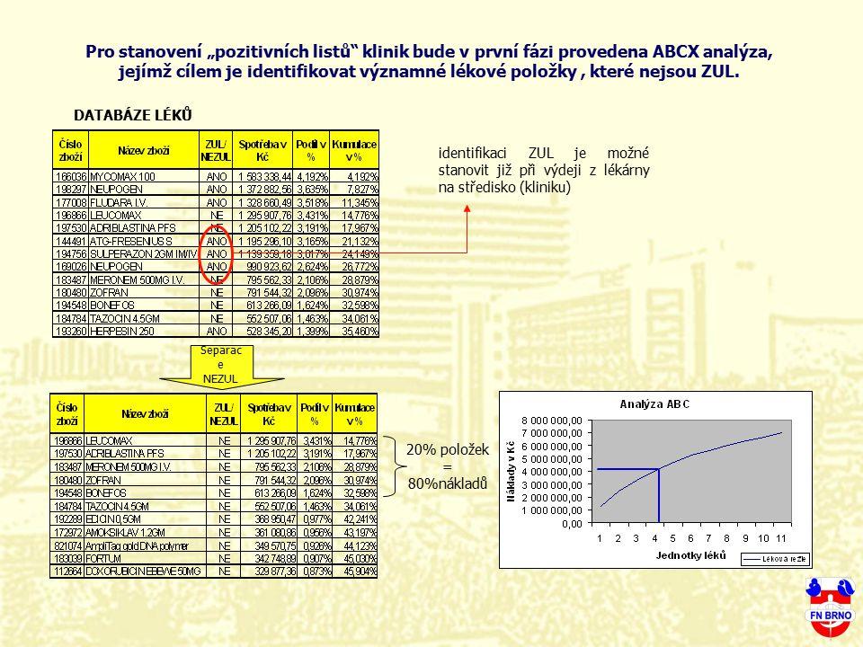 """Pro stanovení """"pozitivních listů klinik bude v první fázi provedena ABCX analýza, jejímž cílem je identifikovat významné lékové položky , které nejsou ZUL."""