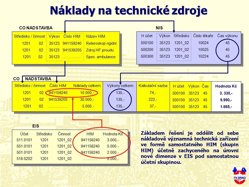 Náklady na technické zdroje