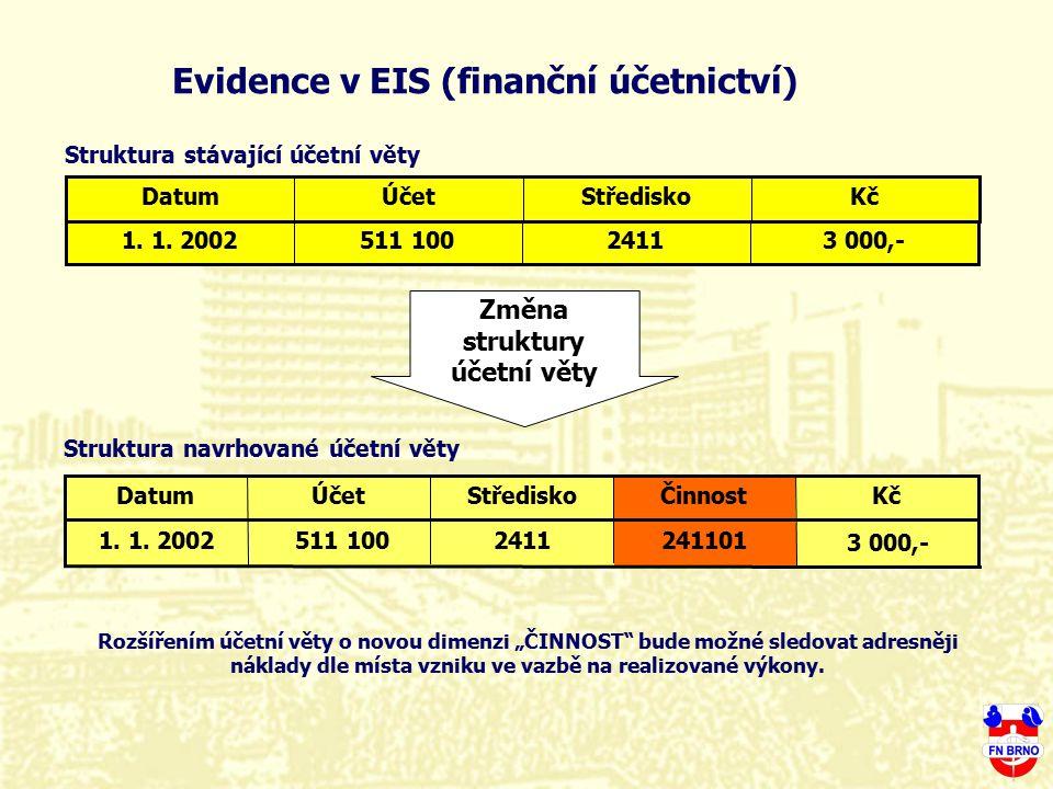 Evidence v EIS (finanční účetnictví) Změna struktury účetní věty