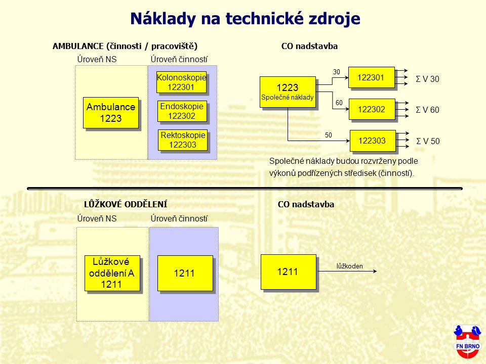 Náklady na technické zdroje AMBULANCE (činnosti / pracoviště)