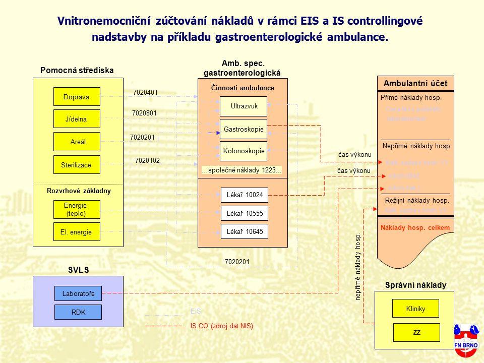 Amb. spec. gastroenterologická