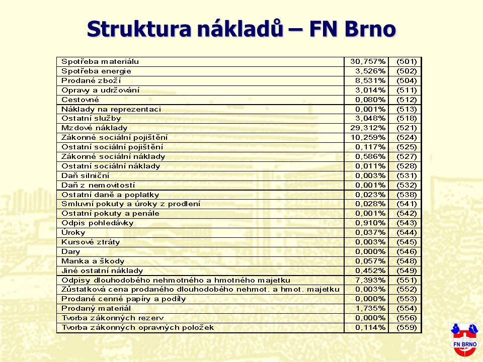 Struktura nákladů – FN Brno