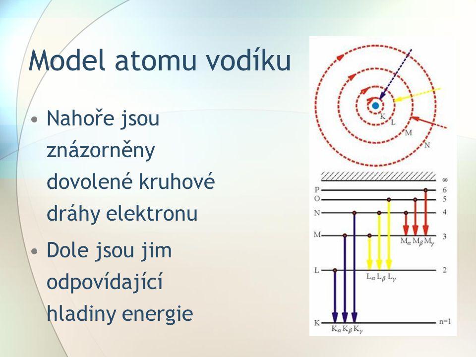 Model atomu vodíku Nahoře jsou znázorněny dovolené kruhové dráhy elektronu.