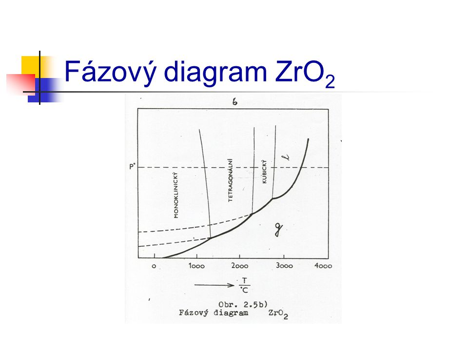Fázový diagram ZrO2