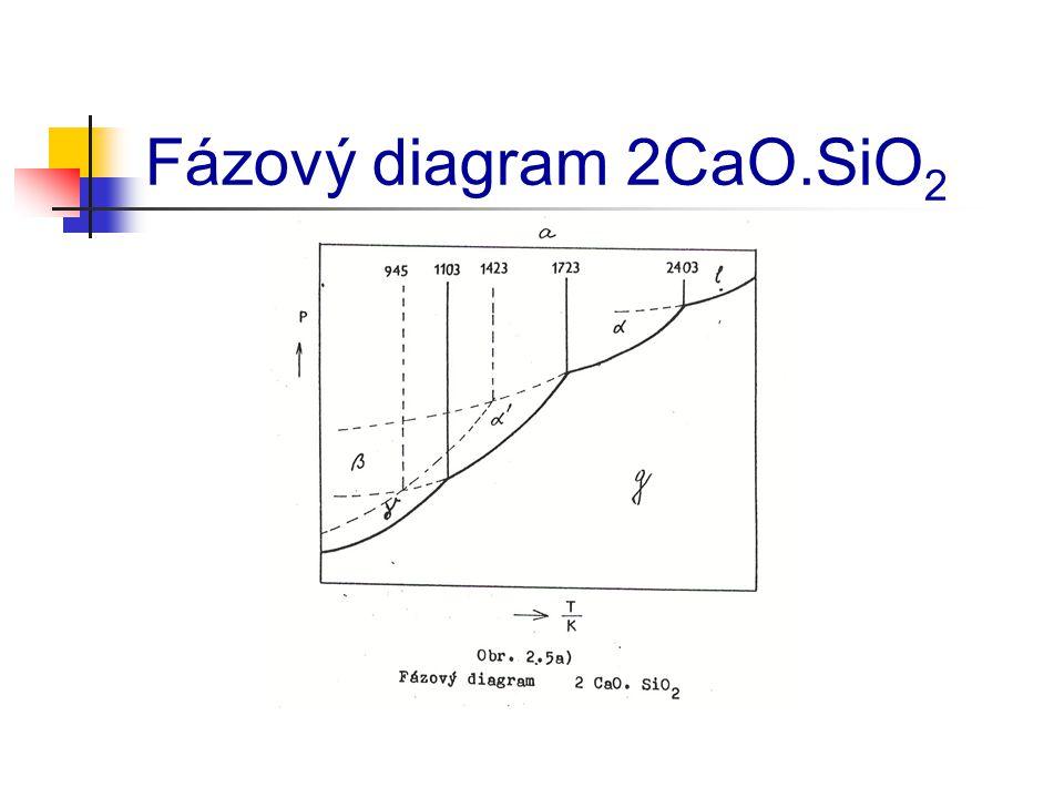 Fázový diagram 2CaO.SiO2