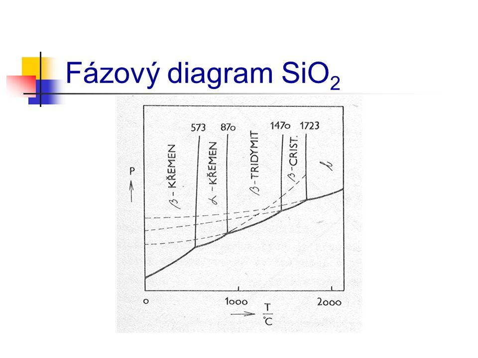 Fázový diagram SiO2