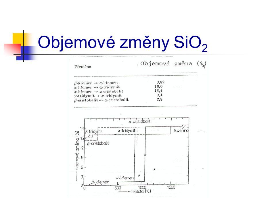 Objemové změny SiO2