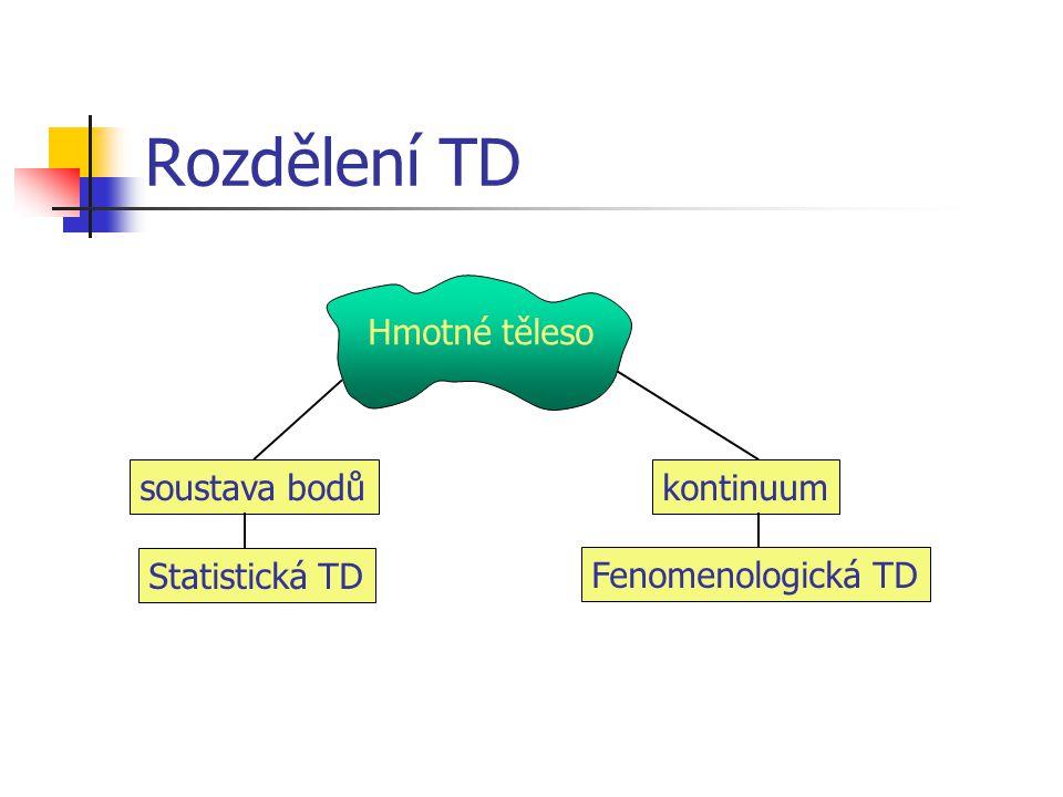 Rozdělení TD Hmotné těleso soustava bodů kontinuum Statistická TD