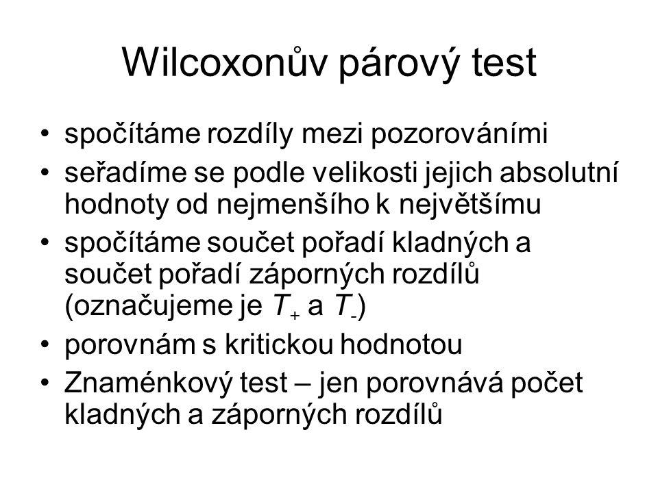 Wilcoxonův párový test