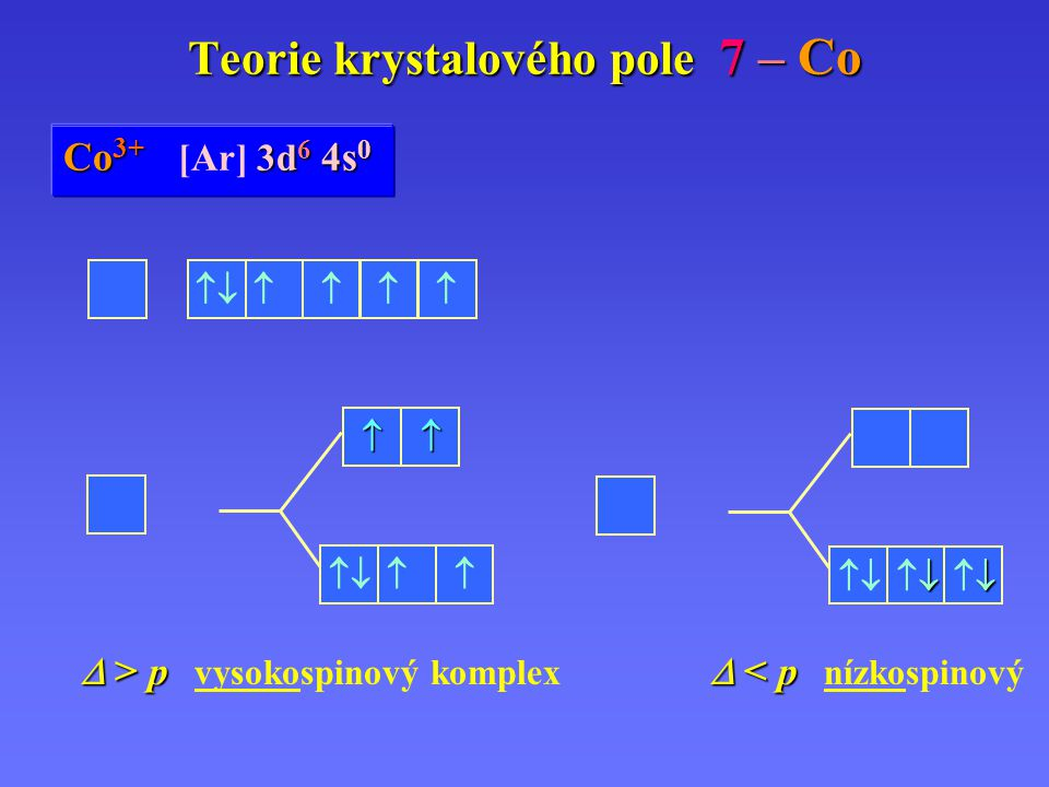 Teorie krystalového pole 7 – Co