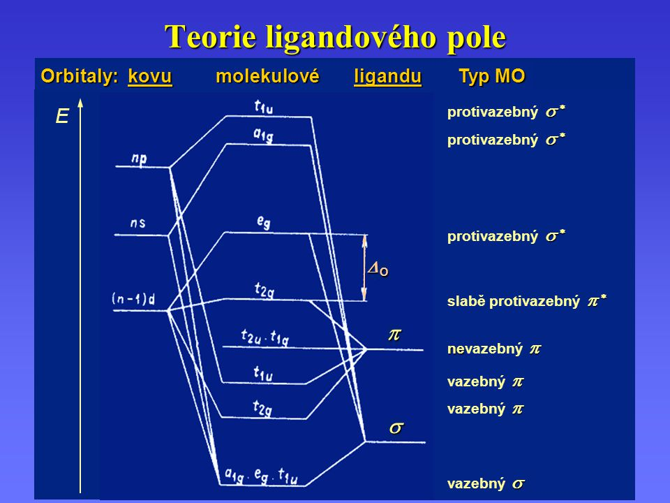 Teorie ligandového pole
