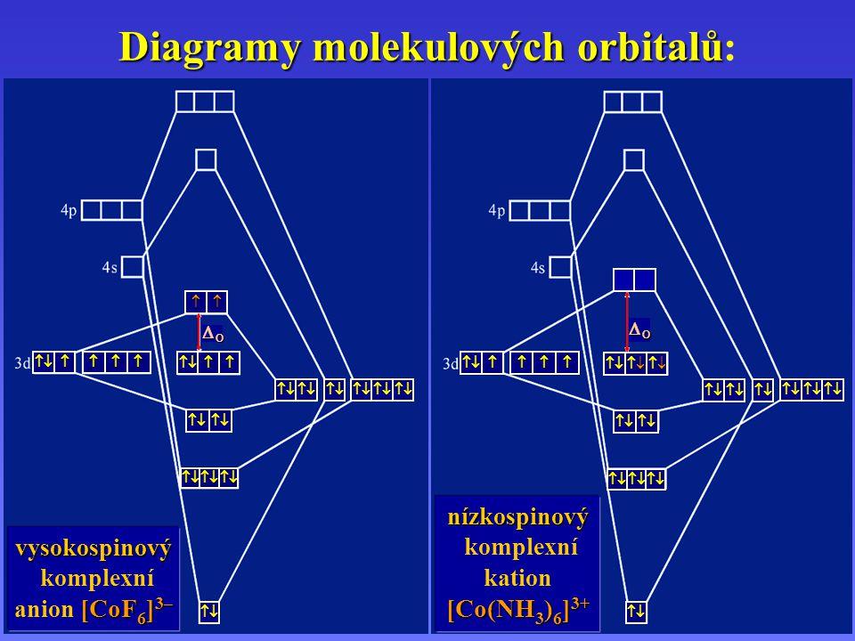 Diagramy molekulových orbitalů: